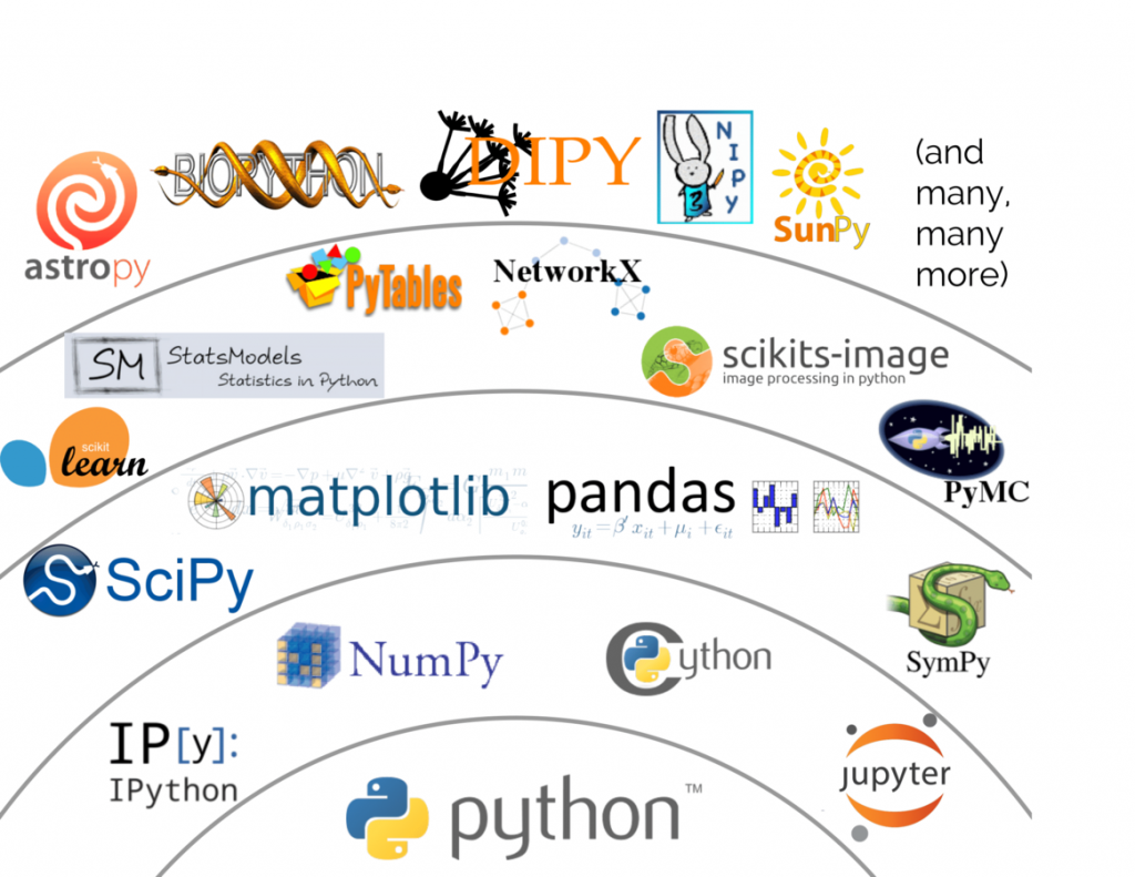 Python Libraries for Machine Learning Basics