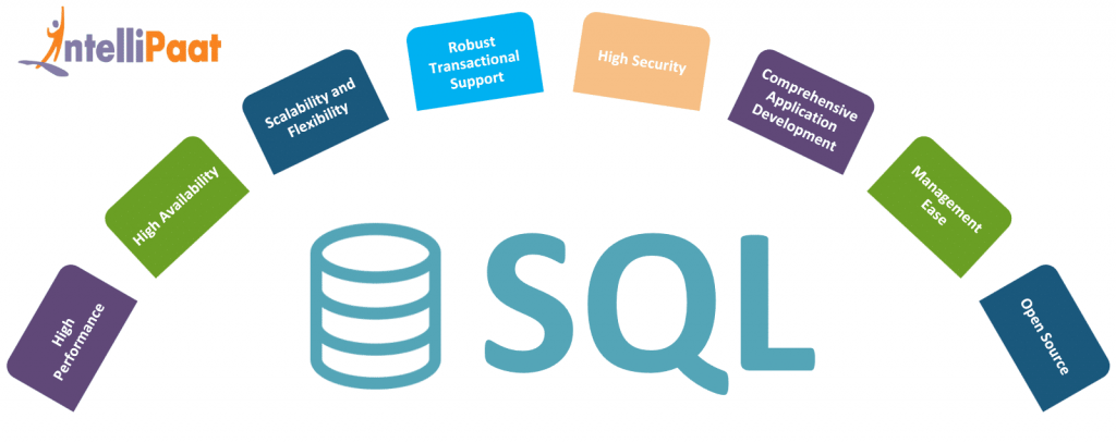 Features of SQL