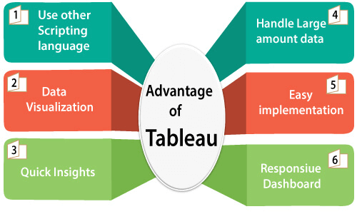 Why Learn Tableau?