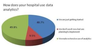 Use of Data in Healthcare