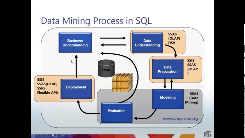 Data Mining Process in SQL