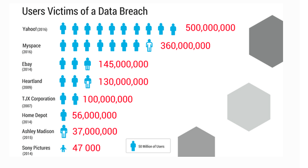 User Victims of Data Breach