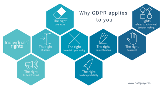 Why GDPR apply to you?