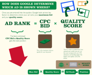 CPC in Google AdWords