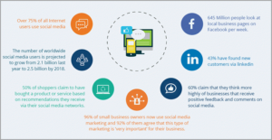 How do Social Media Marketing Engage Customers