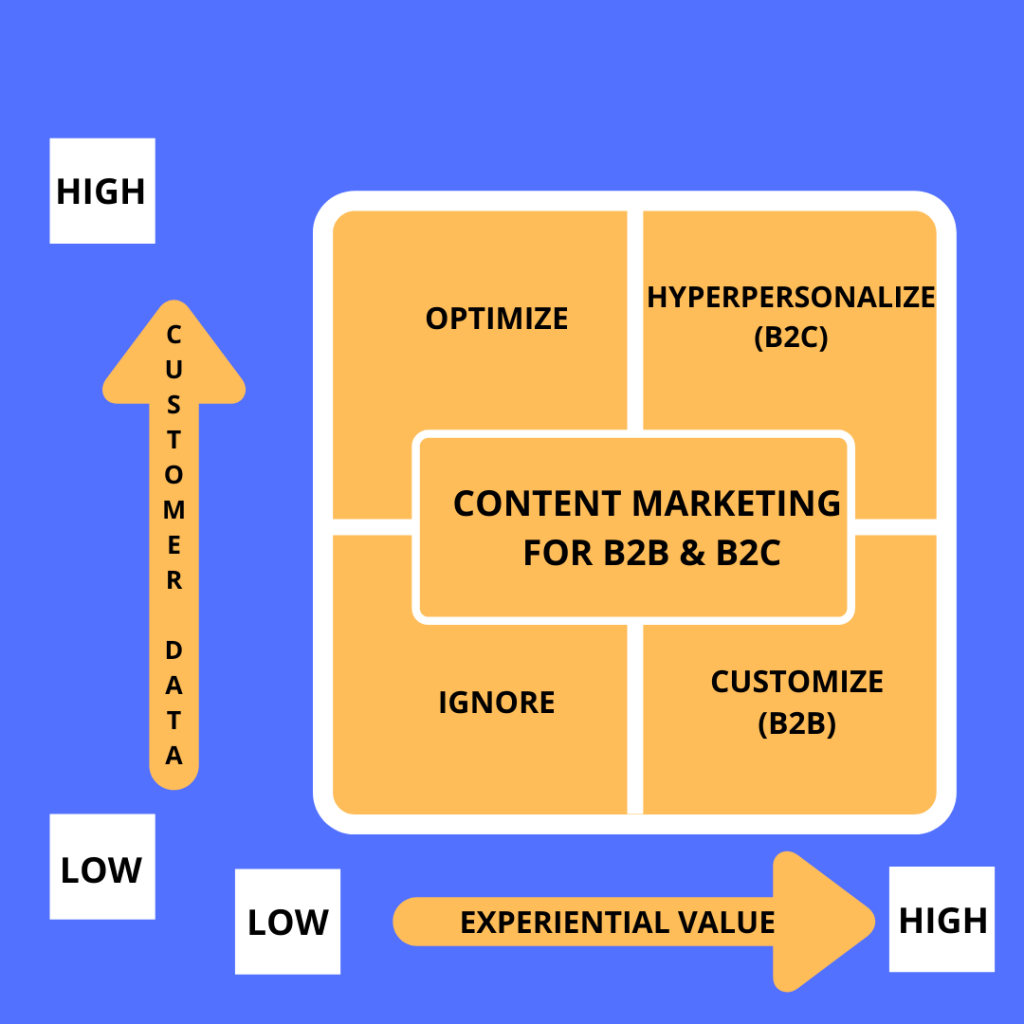 Content Marketing for B2B & B2C