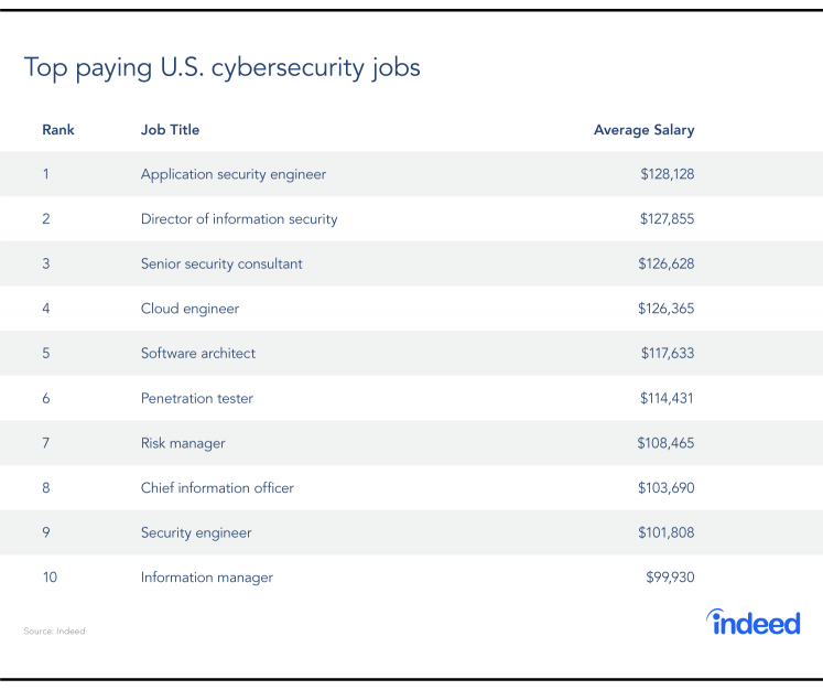 Top Paying Cyber Security Jobs