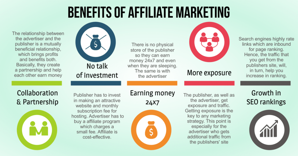 Benefits of Affiliate Marketing in India