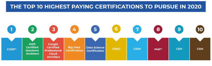 Top 10 Highest Paying Certifications