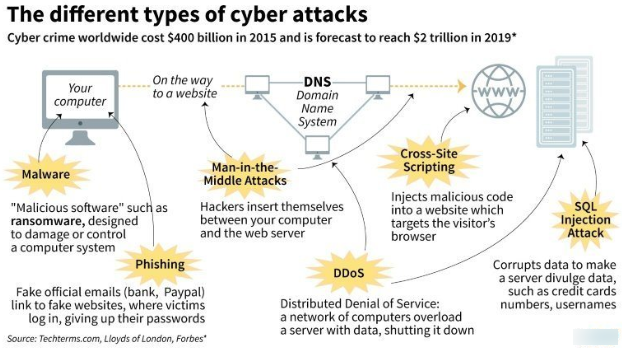 Different Types of Cyber Attacks