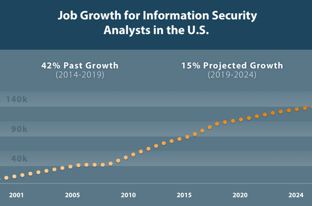 Job Growth for Information Technology