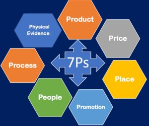 Benefits of 7 Ps of marketing