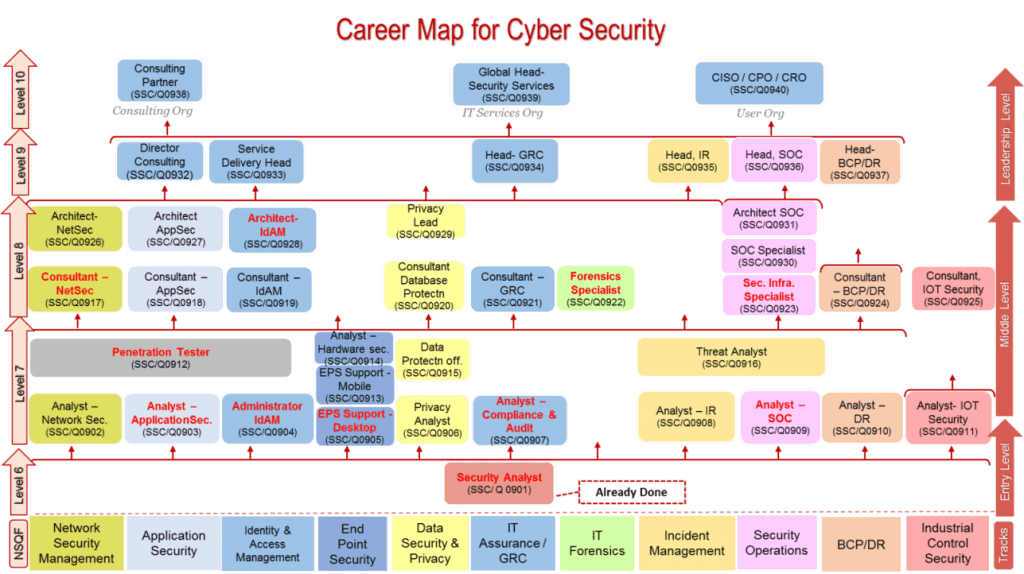 Career Map for Cyber Security