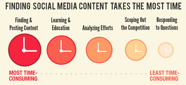 Content Planning for Social Media