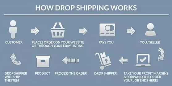 How does the AliExpress Dropshipping work?