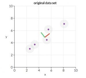Principal Component Analysis Original Data Set