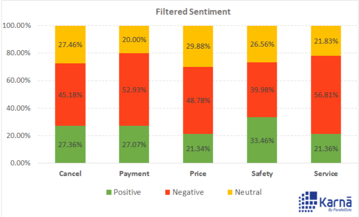 Sentiment Analysis of Twitter