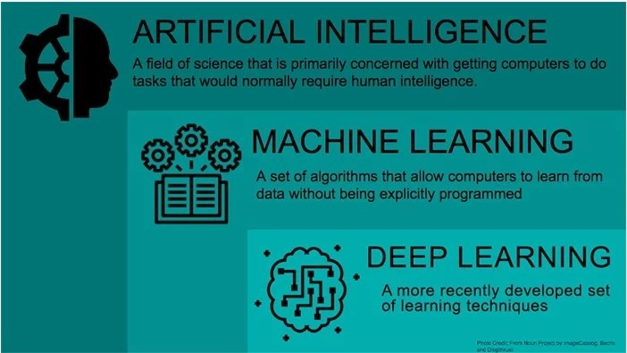 AI, ML and Deep Learning