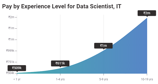 Average Salary of a Data Scientist in India