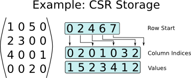 Compressed Sparse Row Example