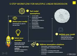 5 Step Workflow For Multiple Linear Regression