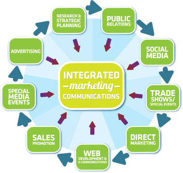 Components of an Integrated Marketing Campaign