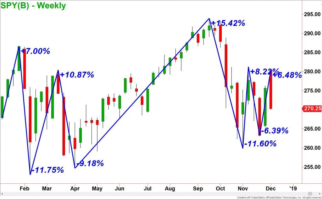 Stock Market Movement Predictor