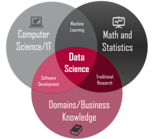 Job Titles are Available in Data Science