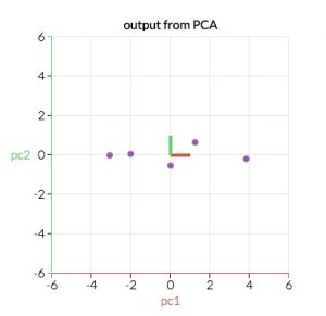 Principal Component Analysis Output from PCA