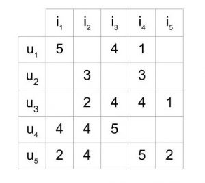 A matrix with five users and five items