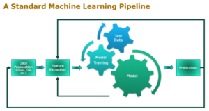 A Standard Machine Learning Pipeline