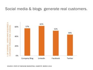 Social Media and Blogs generate real customers