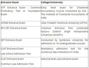 List of Entrance Exams for Commerce Students after class 12th