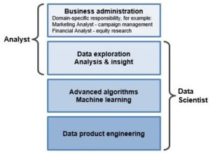 Data Science and Analytics Role