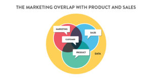 The Marketing overlap with product and sales